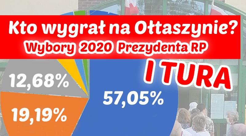 Wyniki I tury wyborów 2020