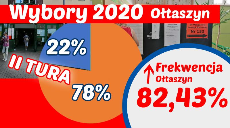 Wyniki II tury wyborów 2020